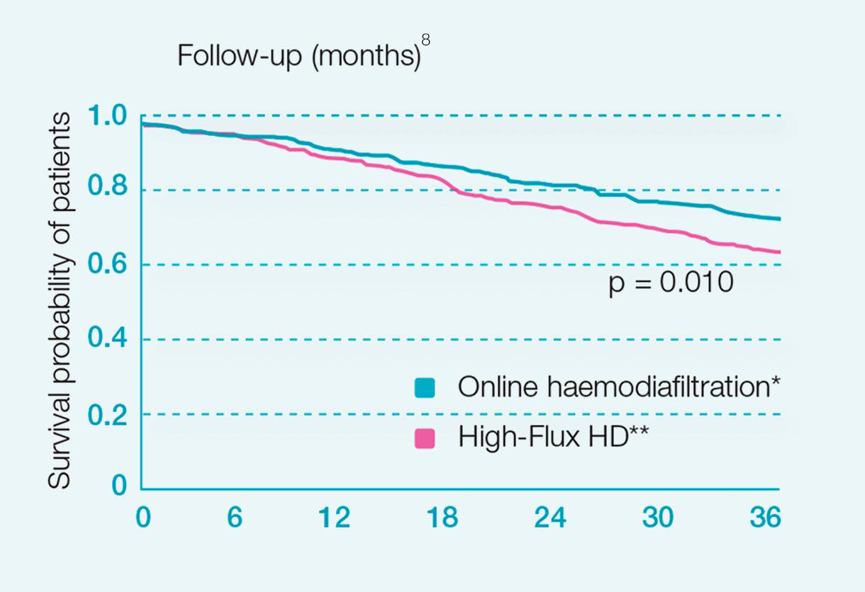 Catalonian high-volume HDF study data